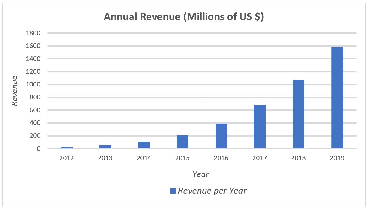 Shopify Revenue